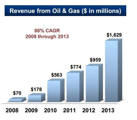 Mastec Oil And Gas Revenue
