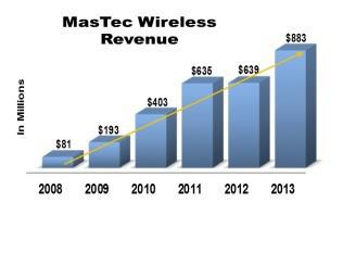 Mastec Wireless Revenue
