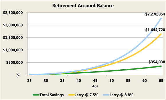 The Difference In Retirement From Learning