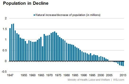 Population Decline Japan
