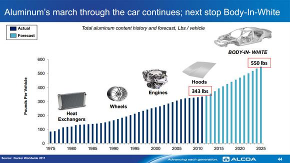 Aluminum In Cars