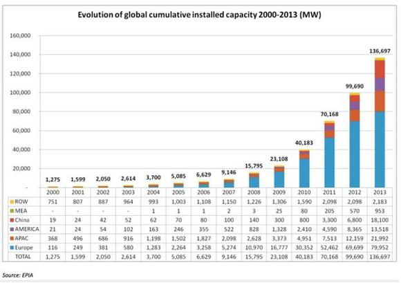 Global Solar Installed Capacity
