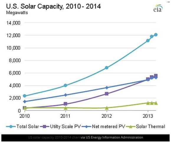 Us Total Installed Solar Capacity