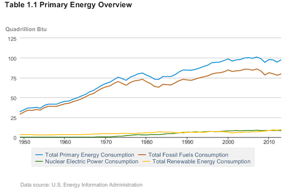 Alternative Energy Compared To Fossil Fuels
