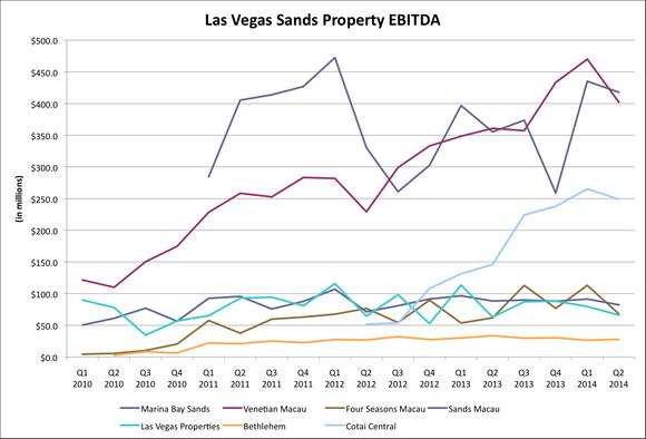 Las Vegas Sands Ebitda Chart