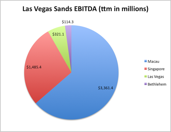 Las Vegas Sands Ebitda By Location