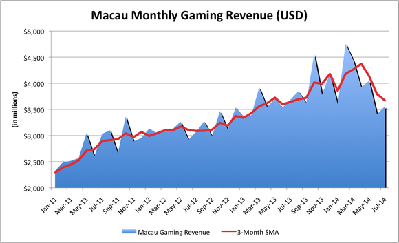 gaming revenue is produced from