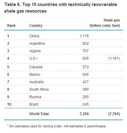International Shale Gas Reserves