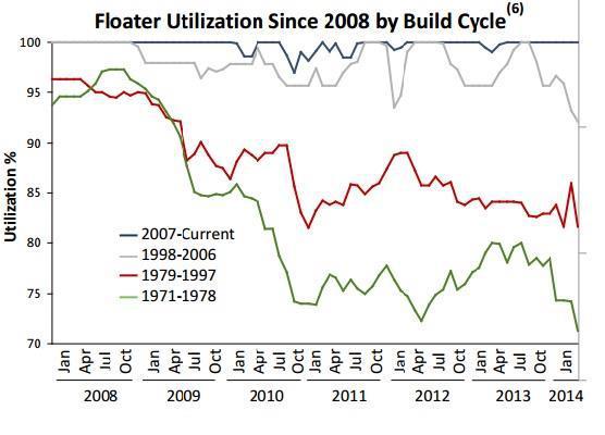 Floater Utilization Rates