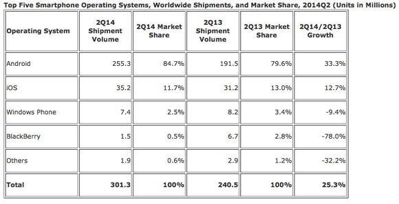 Idc Smartphone Market Share Q