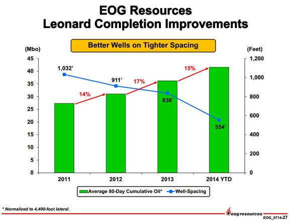 Eog Resources Inc Improvements