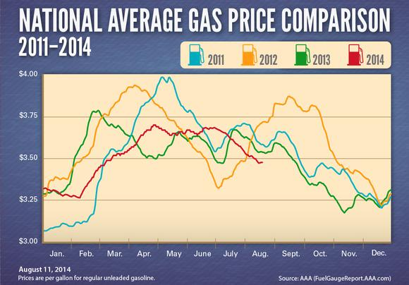 Avg Gas Prices