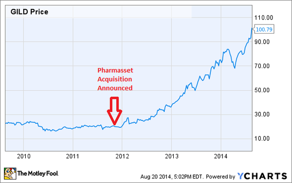 Gilead Stock Price
