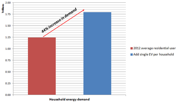 Ev Impact On Residential Power Consumption