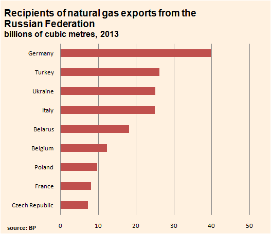 Can You Guess Which Country Depends Most Heavily on Russian Gas? thumbnail