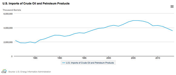 Us Imports Of Crude Oil And Petroleum Products