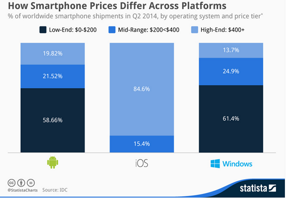 Lumia Smartphone Prices