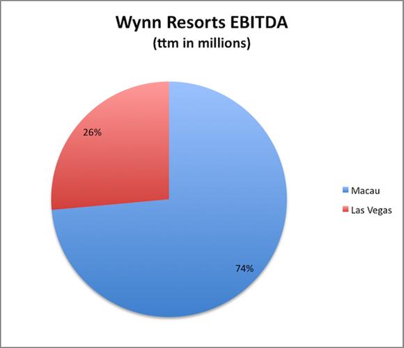 Wynn Ebitda Chart
