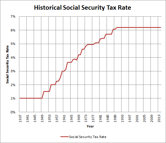 Ss Tax Rate History