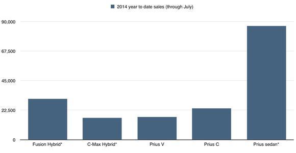 F Vs Tm Hybrid Sales