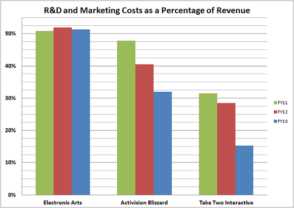 Percentage Of Revenue Costs