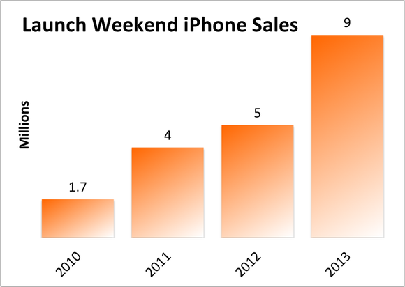 Launch Weekend Iphone Sales