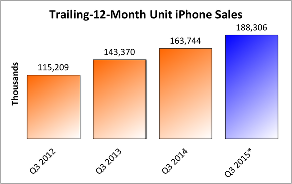 Ttm Iphone Sales Q