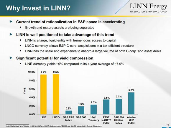 Linn Energy Llc Yield