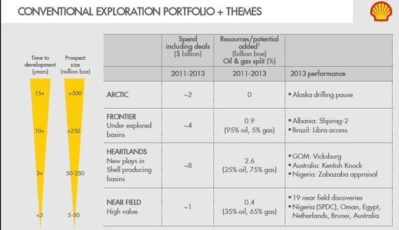 Rds Exploration Projects