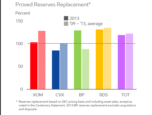 Reserve Replacement Rates For Big Oil