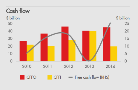 Rds Cash Flow History