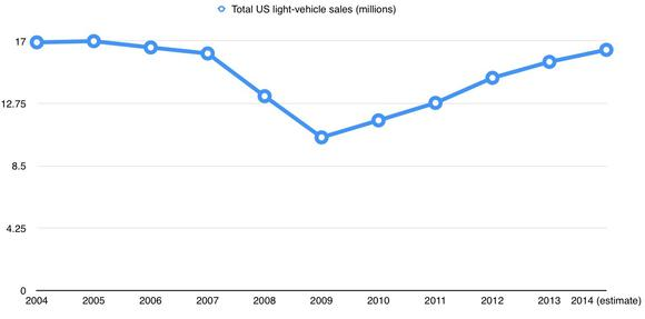 Us Light Vehicle Sales