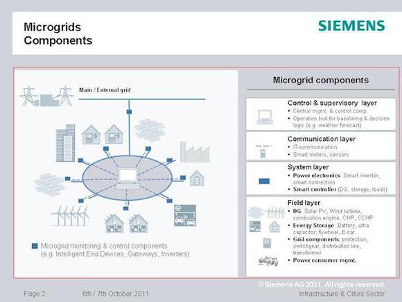 Siemens Microgrid Graphic