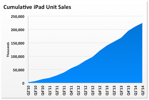 Ipad Cumulative