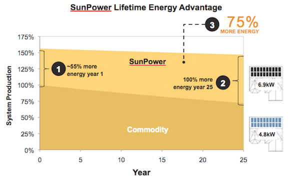 Sunpower Power Generation Chart