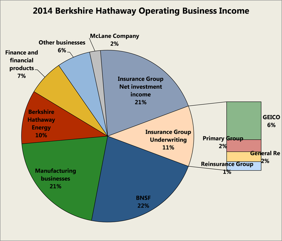 Berkshire Hathaway Stock What You Are Buying