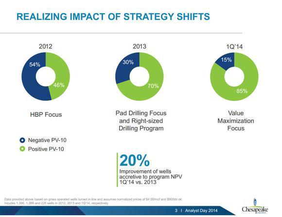 Chesapeake Energy Corporation Hbp Shift