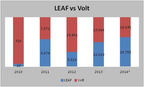 Chevrolet Volt Sales Figures