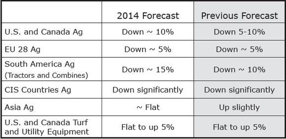 Deere Ag Forecast