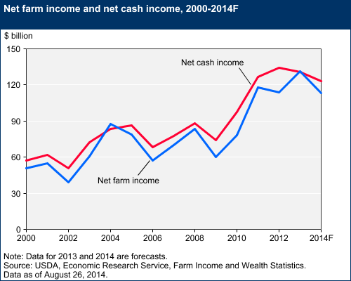 Net Farm Income And Net Cash Income