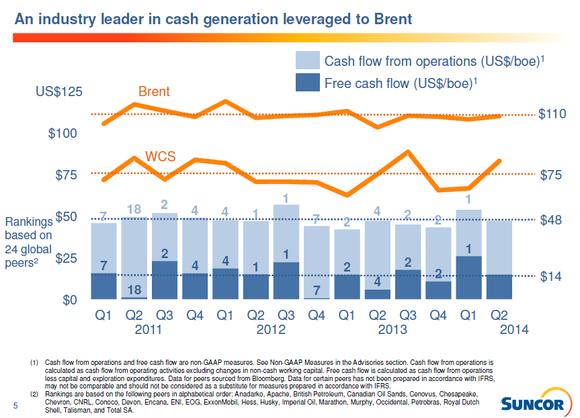 Su Cash Generation
