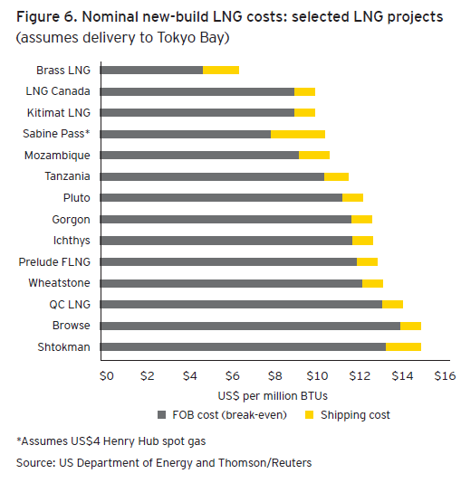 Lng Breakeven Costs