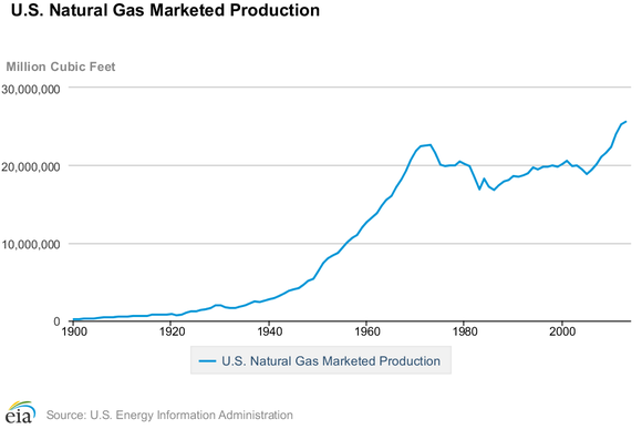 Us Marketed Gas Production