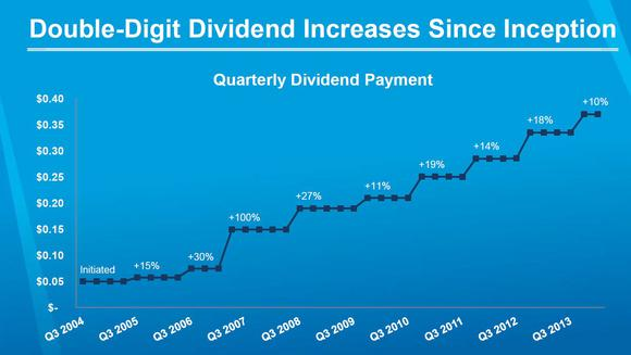 Yum Dividends