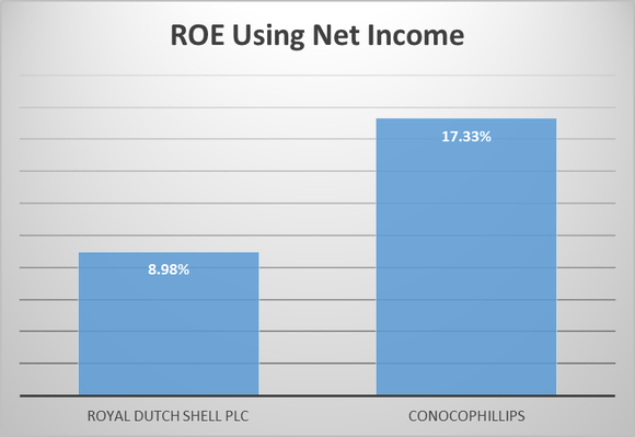 Conocophillips Vs Royal Dutch Shell Plc Returns