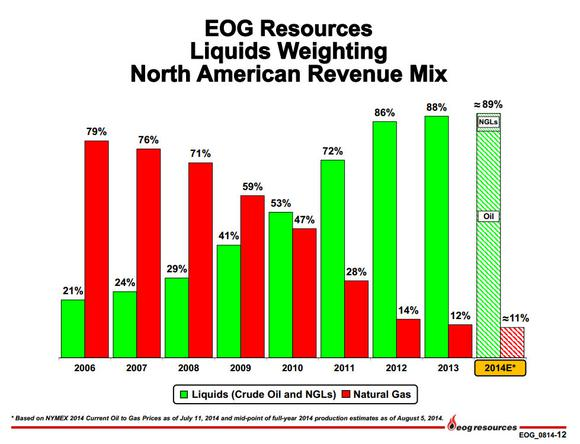 Eog Resources Inc Oil Growth