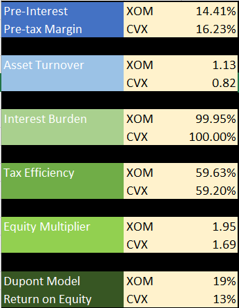 Dupont Comparison Of Cvx Xom