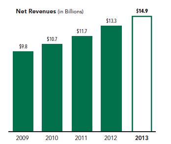 Starbucks Historical Net Revenue Screenshot Via