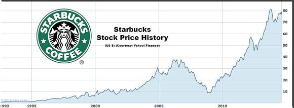 Starbucks Stock Price Historical