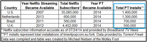 Popcorn Time Data Compared To Netflix With Highlight